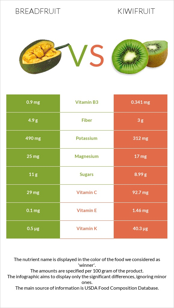 Breadfruit vs Kiwifruit infographic