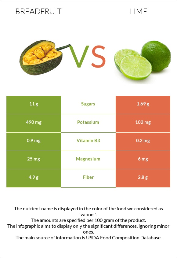 Breadfruit vs Lime infographic