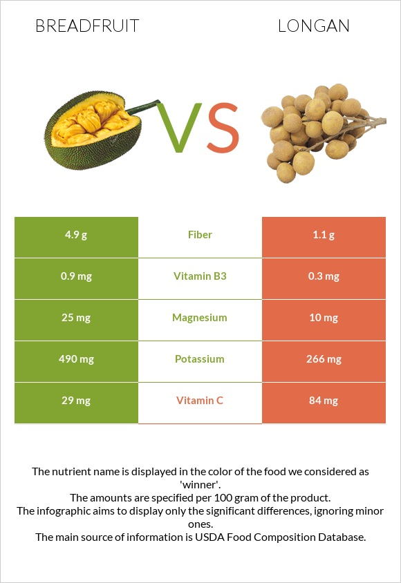 Breadfruit vs Longan infographic