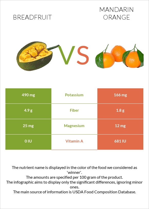 Breadfruit vs Mandarin orange infographic