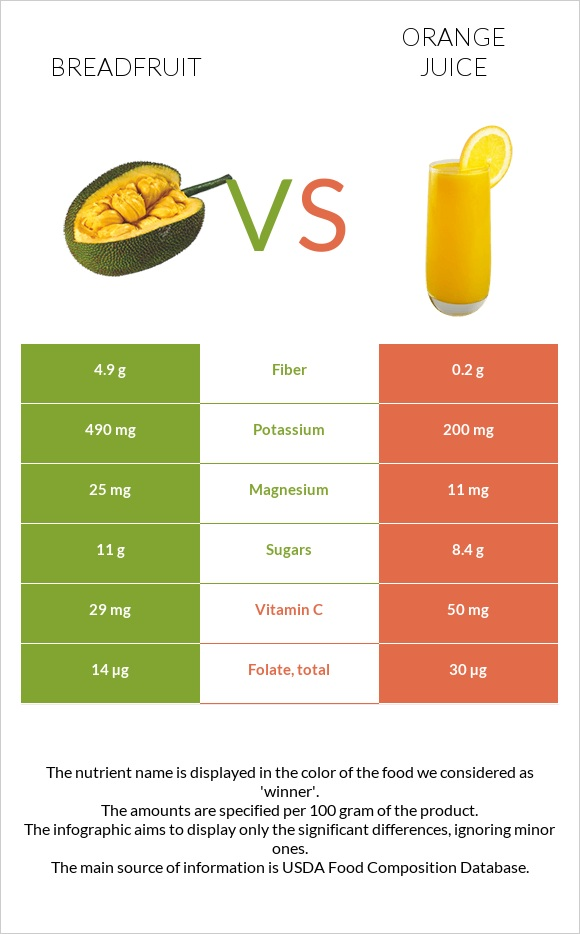 Breadfruit vs Orange juice infographic