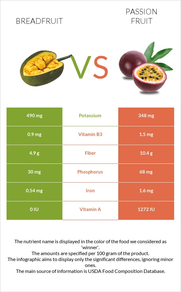 Breadfruit vs Passion fruit infographic
