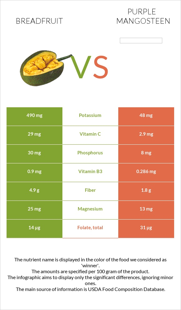 Breadfruit vs Purple mangosteen infographic
