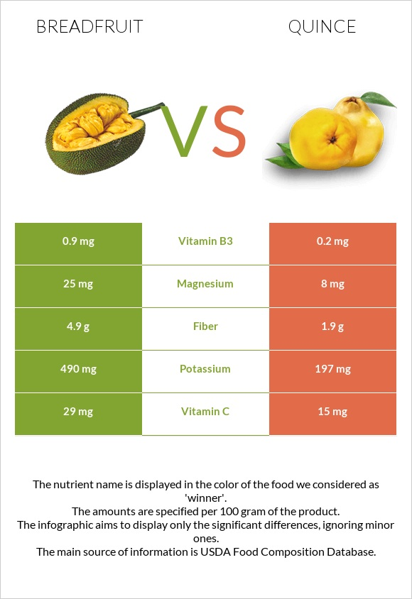 Breadfruit vs Quince infographic
