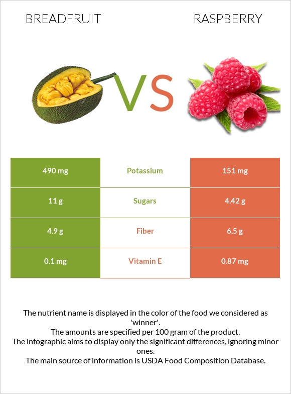 Breadfruit vs Raspberry infographic