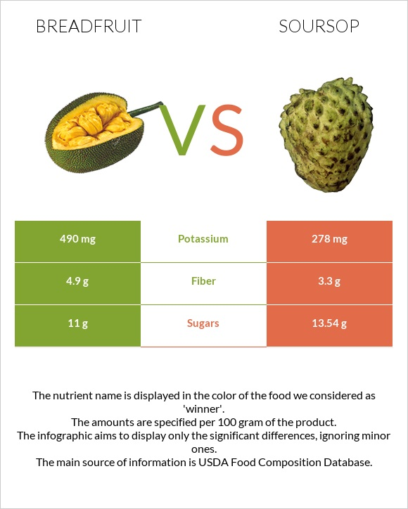 Breadfruit vs Soursop infographic