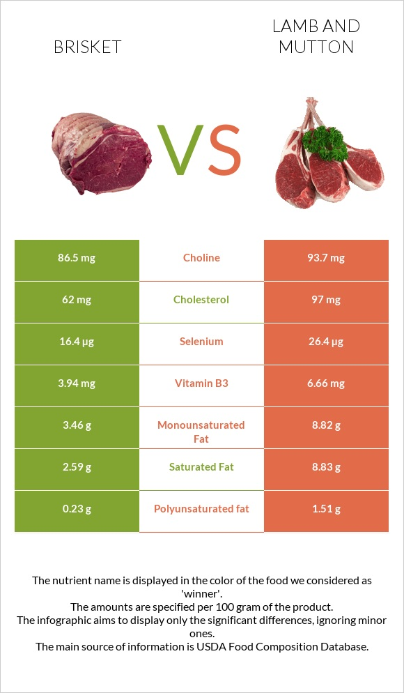 Brisket vs Lamb and mutton infographic
