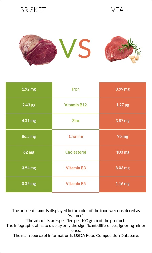 Brisket vs Veal infographic