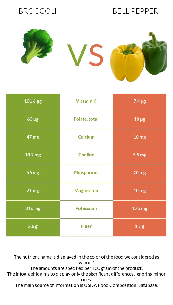Broccoli vs Bell pepper infographic