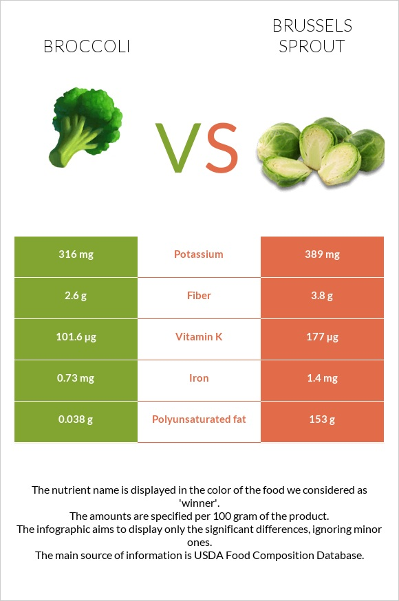 Broccoli vs Brussels sprout infographic