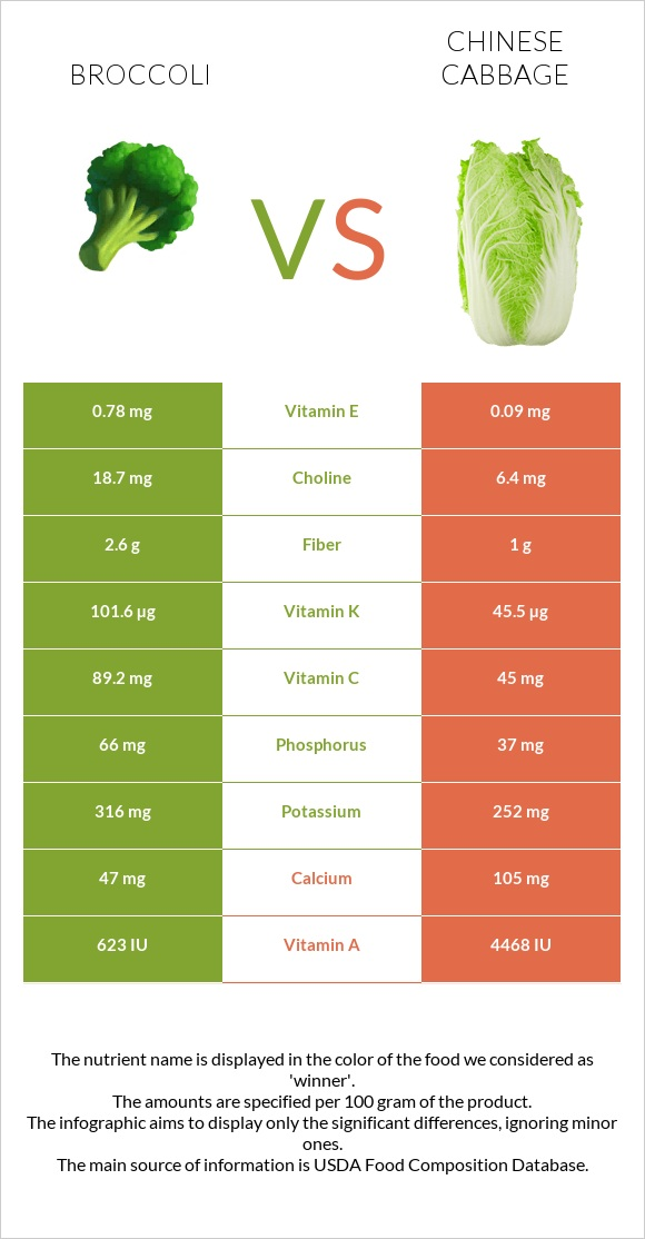 Broccoli vs Chinese cabbage infographic