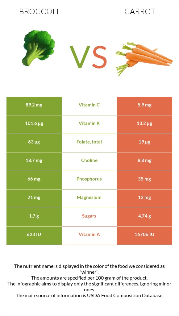 Broccoli vs Carrot infographic