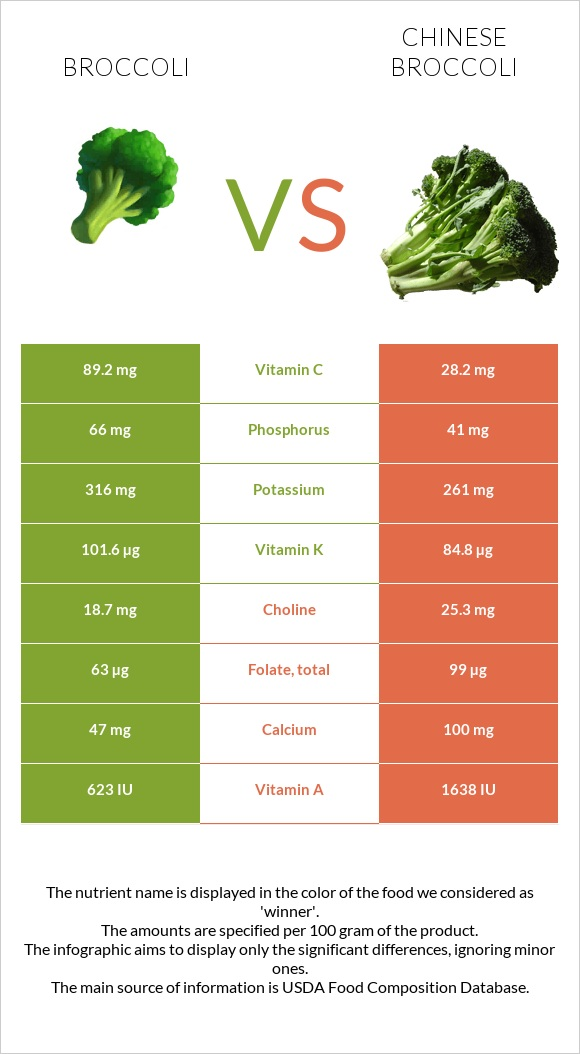 Broccoli vs Chinese broccoli infographic