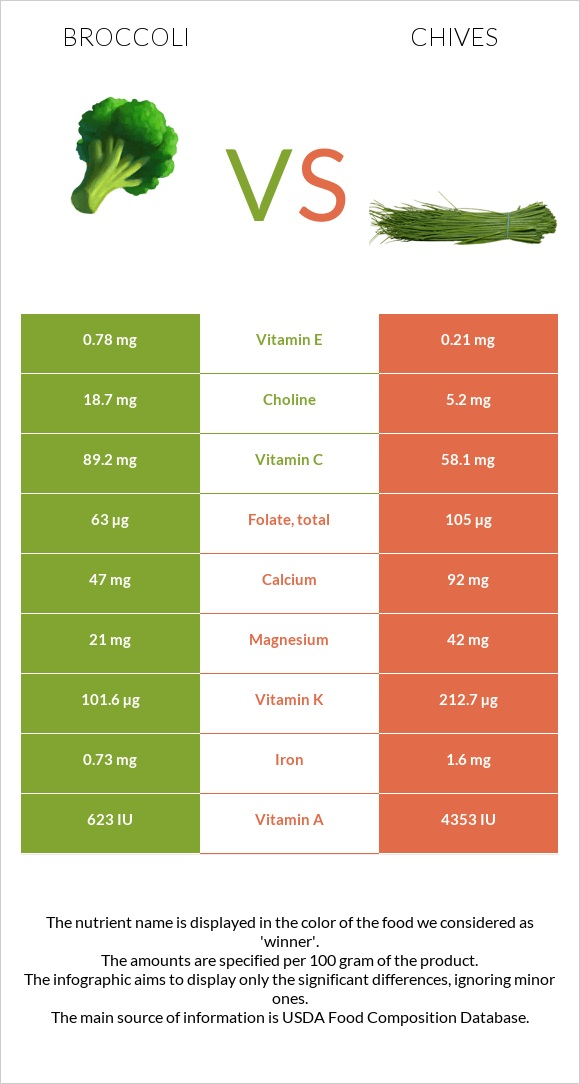 Broccoli vs Chives infographic