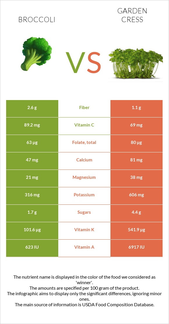 Broccoli vs Garden cress infographic
