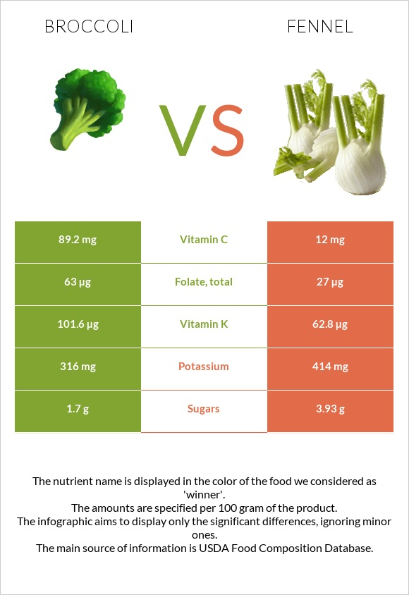 Broccoli vs Fennel infographic