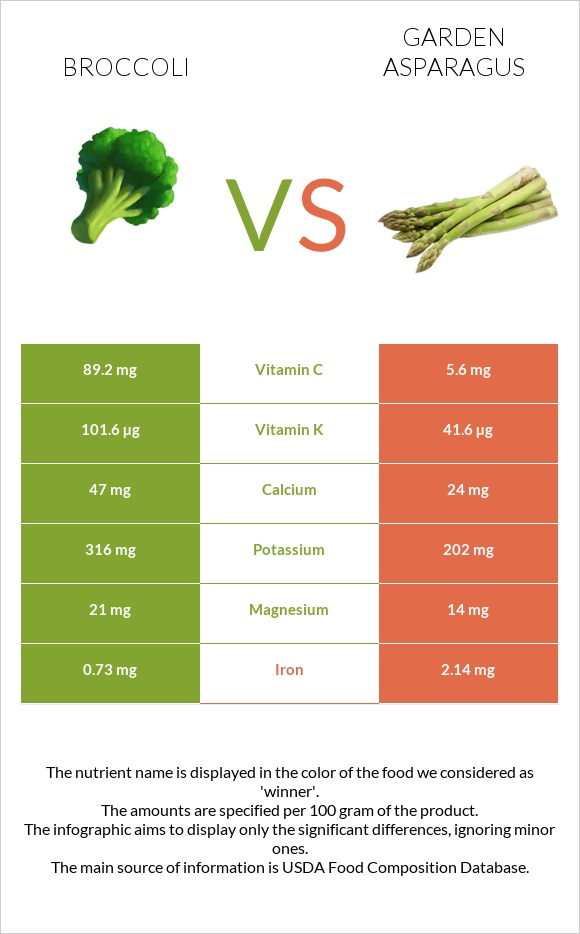 Broccoli vs Garden asparagus infographic