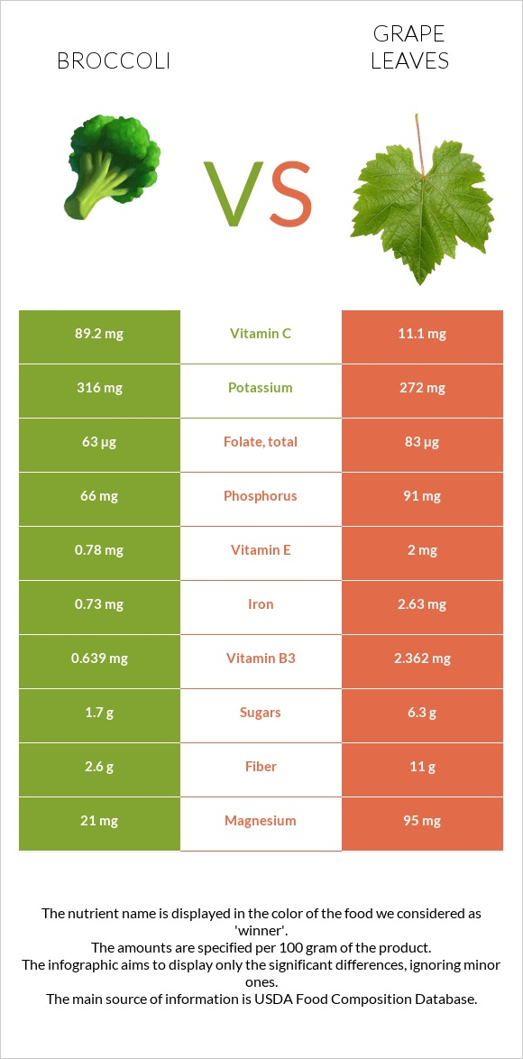 Broccoli vs Grape leaves infographic