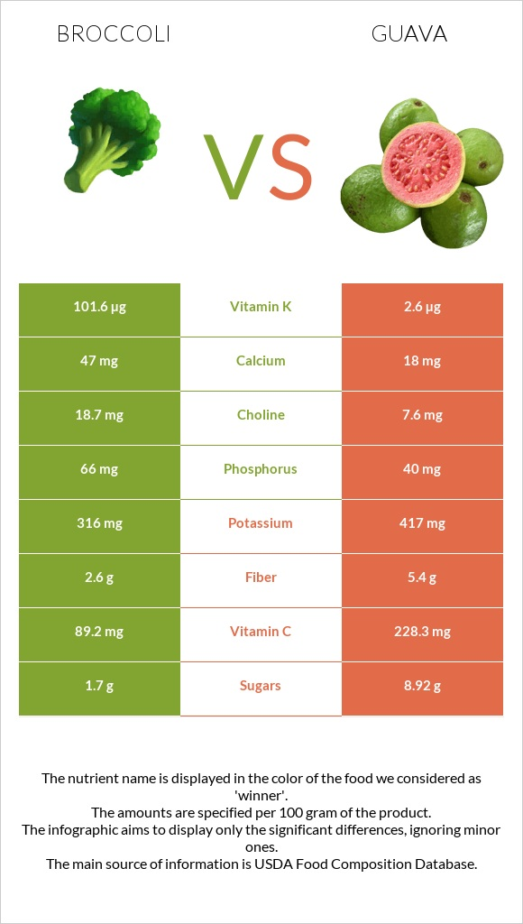 Broccoli vs Guava infographic