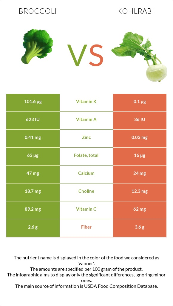 Broccoli vs Kohlrabi infographic