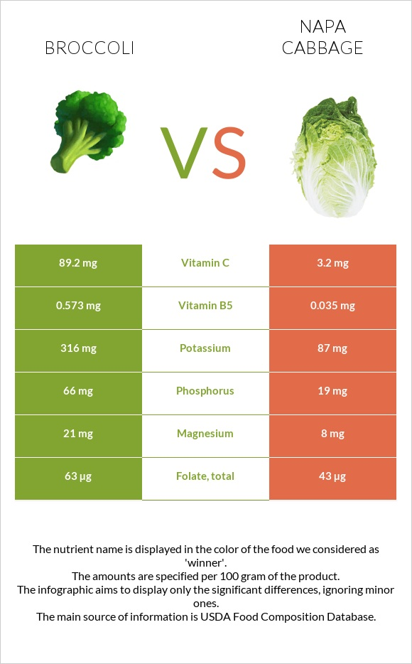 Broccoli vs Napa cabbage infographic