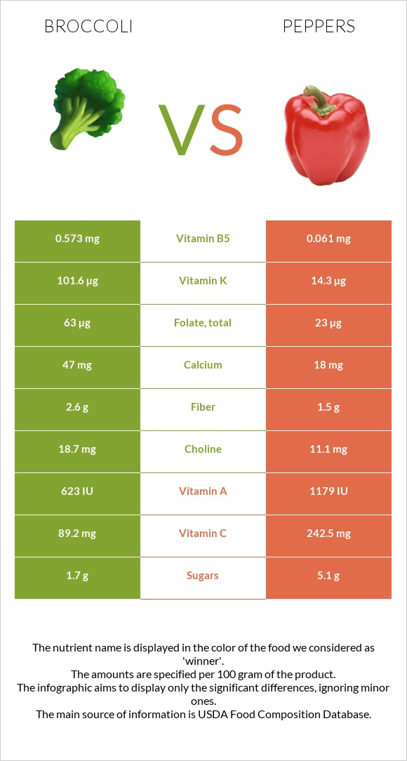 Broccoli vs Peppers infographic