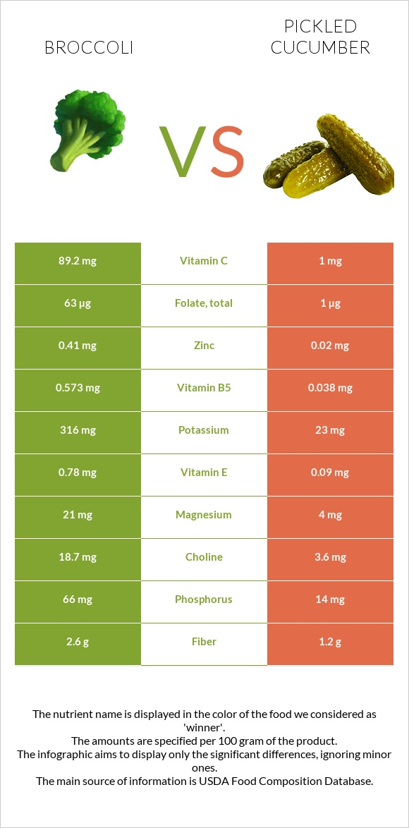 Broccoli vs Pickled cucumber infographic