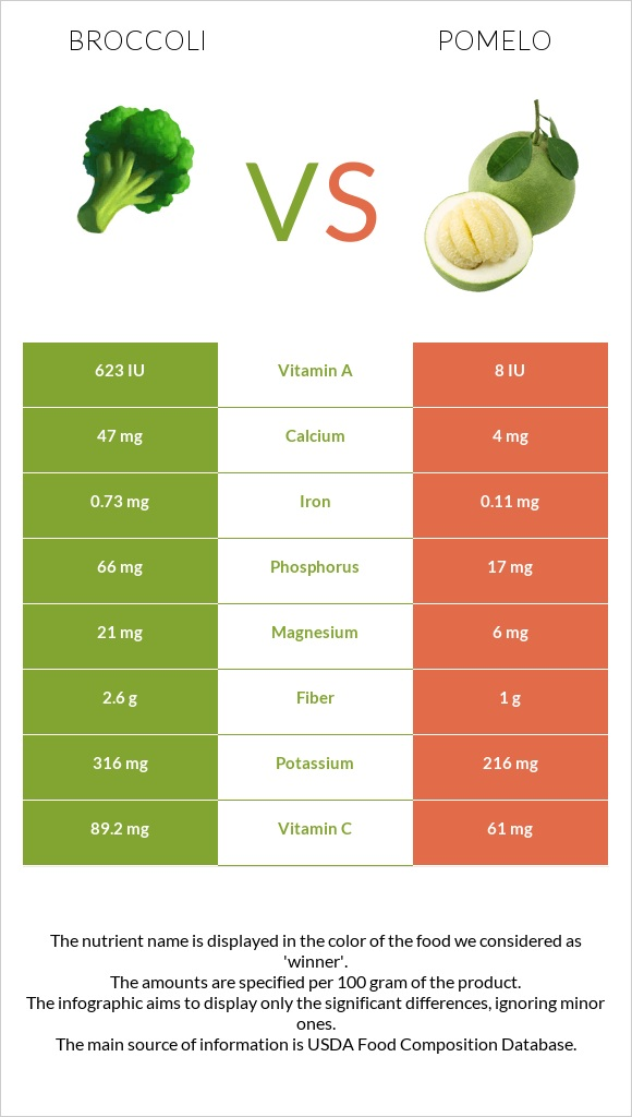 Broccoli vs Pomelo infographic
