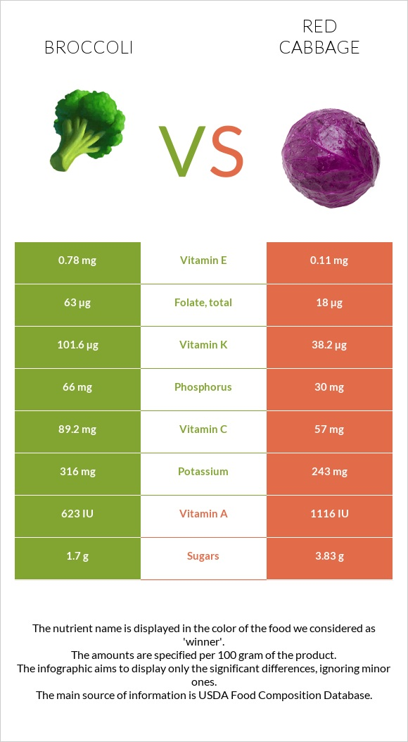 Broccoli vs Red cabbage infographic