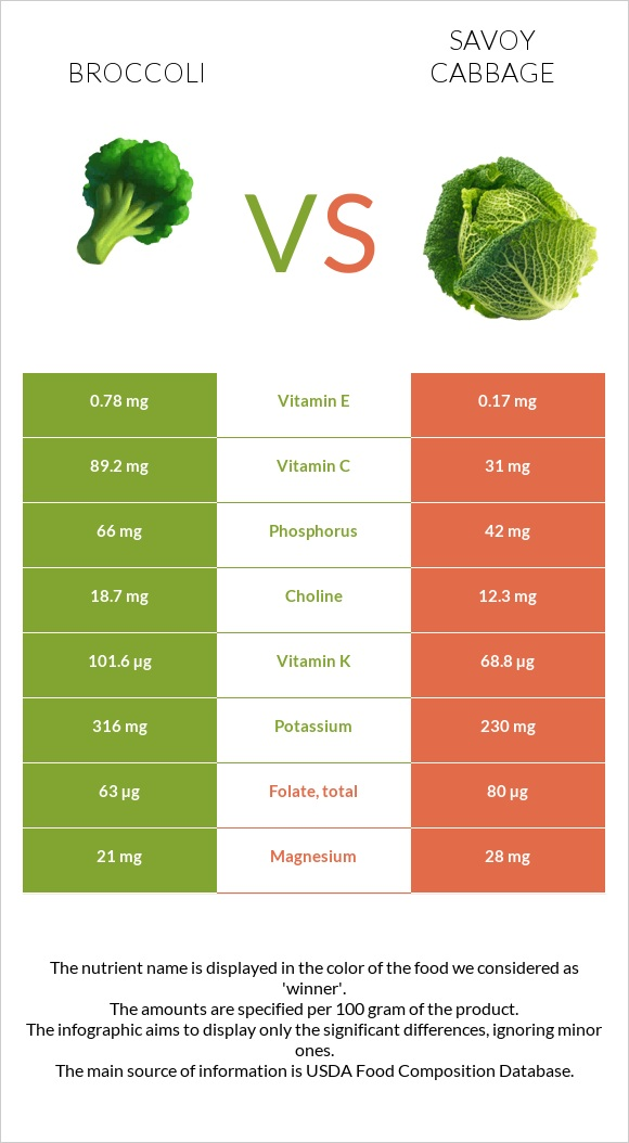 Broccoli vs Savoy cabbage infographic