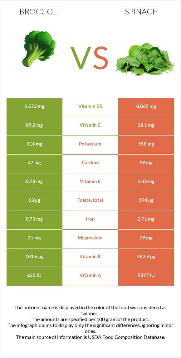 Broccoli vs Spinach infographic