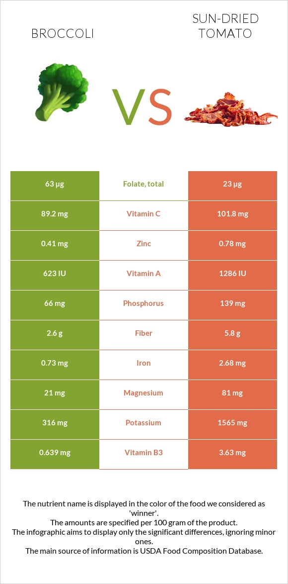 Broccoli vs Sun-dried tomato infographic