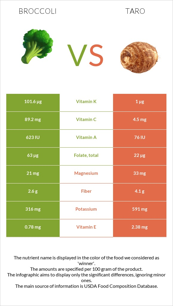 Broccoli vs Taro infographic