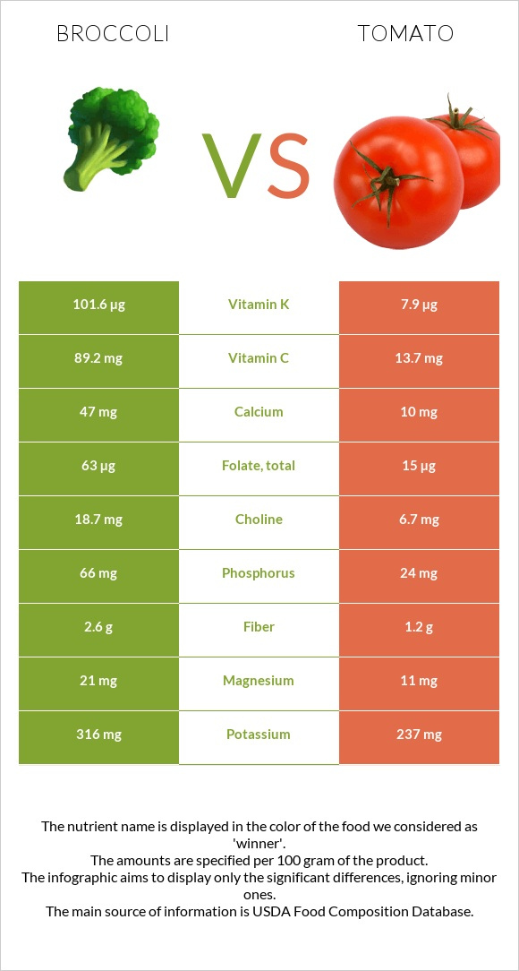 Broccoli vs Tomato infographic