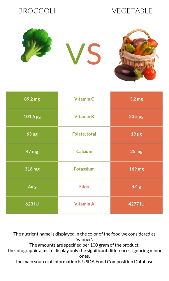 Broccoli vs Vegetable infographic