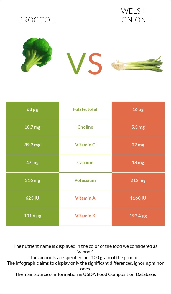 Broccoli vs Welsh onion infographic