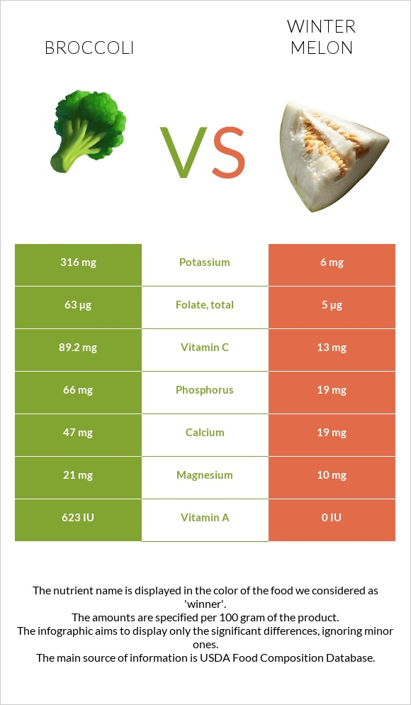 Broccoli vs Winter melon infographic