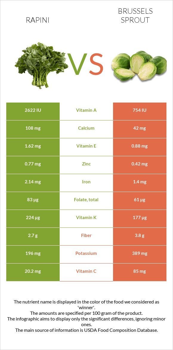 Rapini vs Brussels sprout infographic
