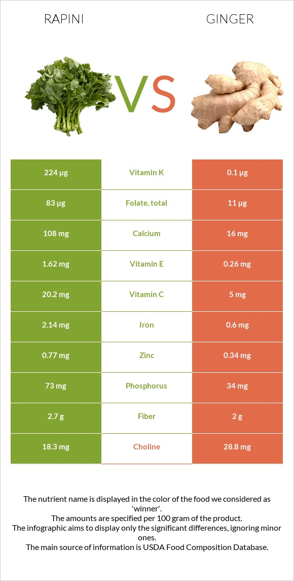 Rapini vs Ginger infographic