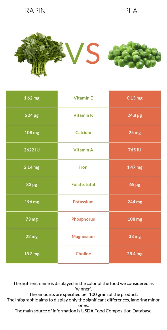Rapini vs Pea infographic