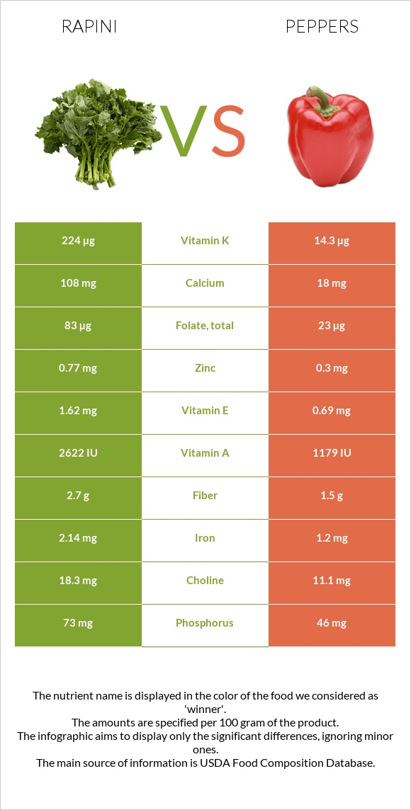 Rapini vs Peppers infographic