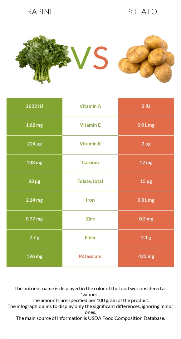 Rapini vs Potato infographic