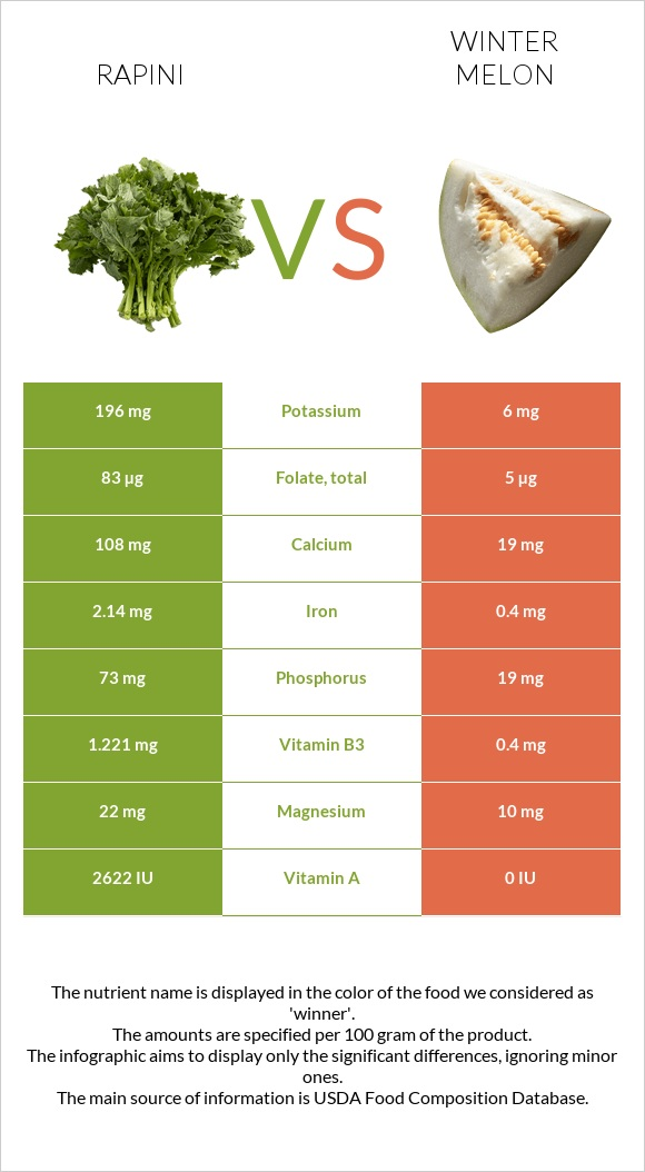 Rapini vs Winter melon infographic