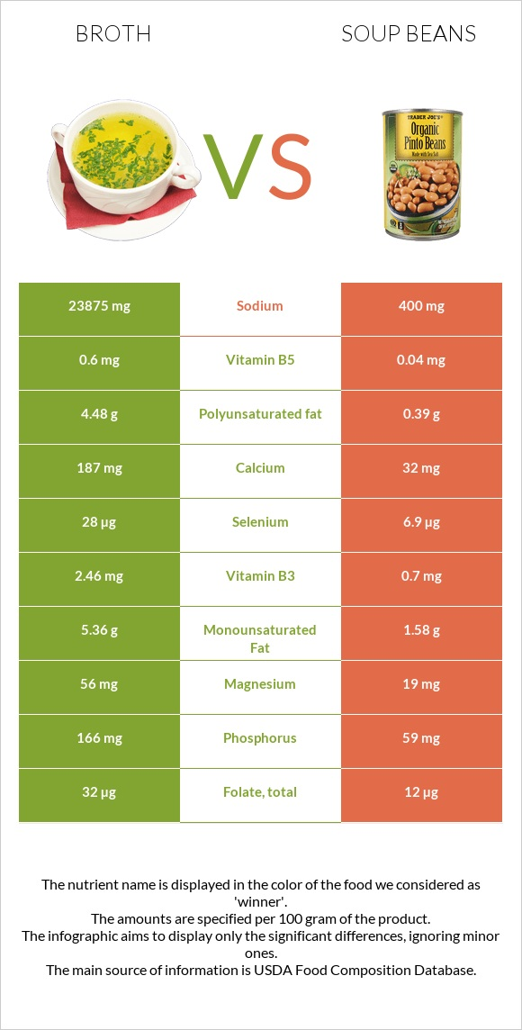 Broth vs Soup beans infographic