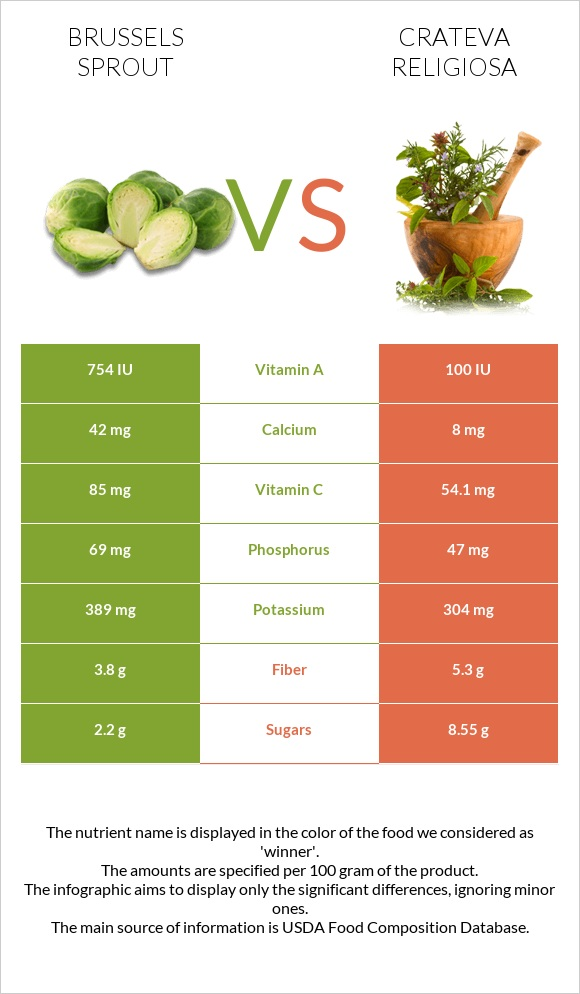 Brussels sprout vs Crateva religiosa infographic