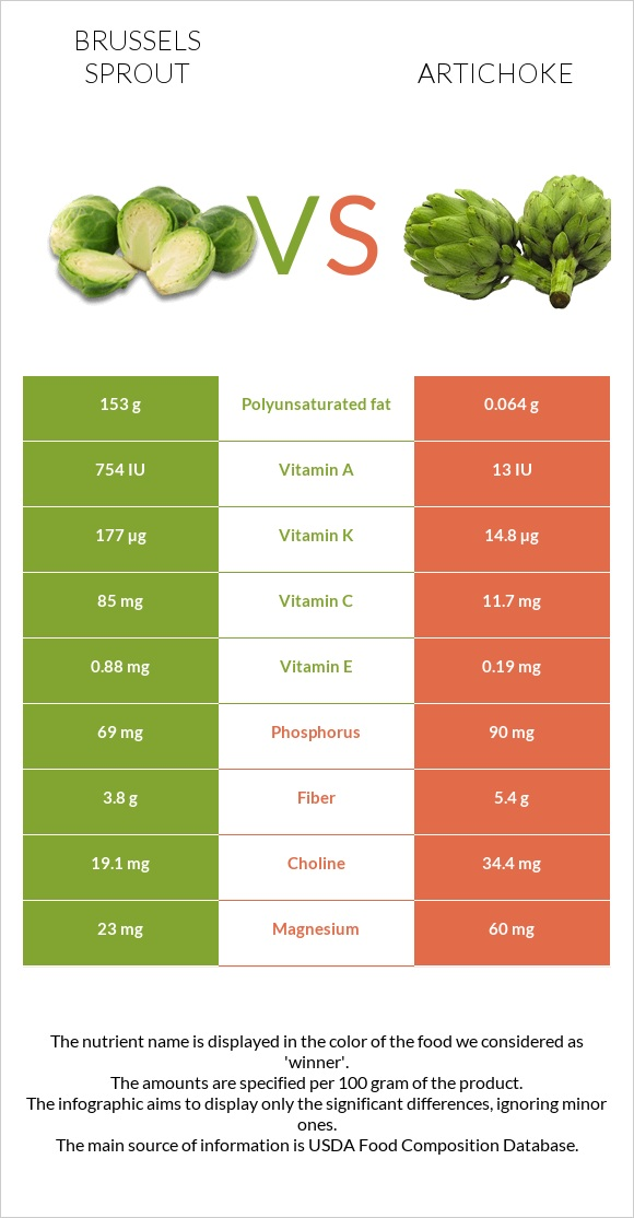 Brussels sprout vs Artichoke infographic