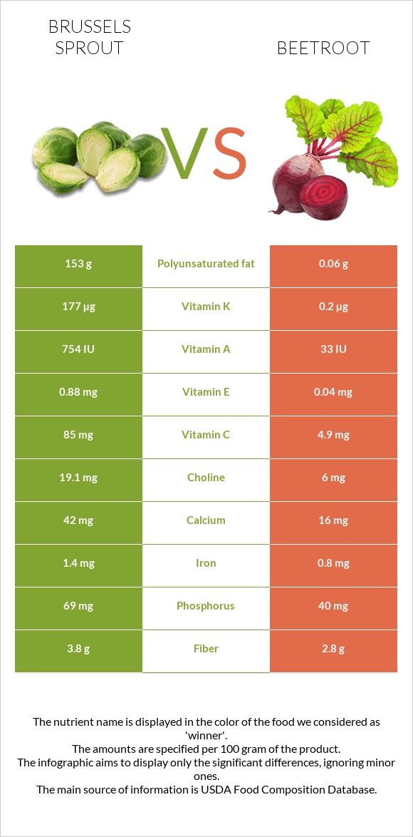 Brussels sprout vs Beetroot infographic