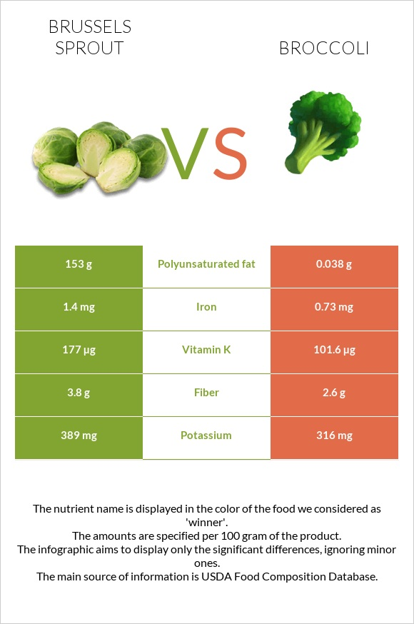 Brussels sprout vs Broccoli infographic