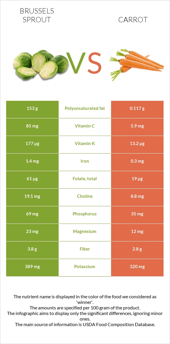 Brussels sprout vs Carrot infographic