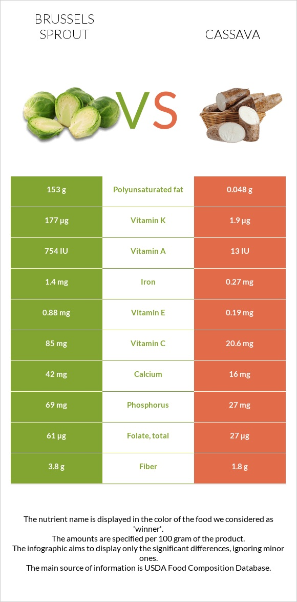 Brussels sprout vs Cassava infographic